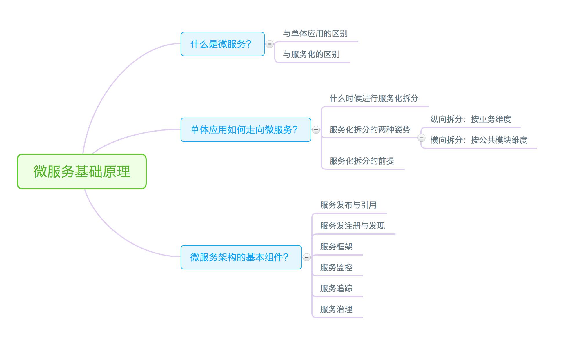 微服务基础原理