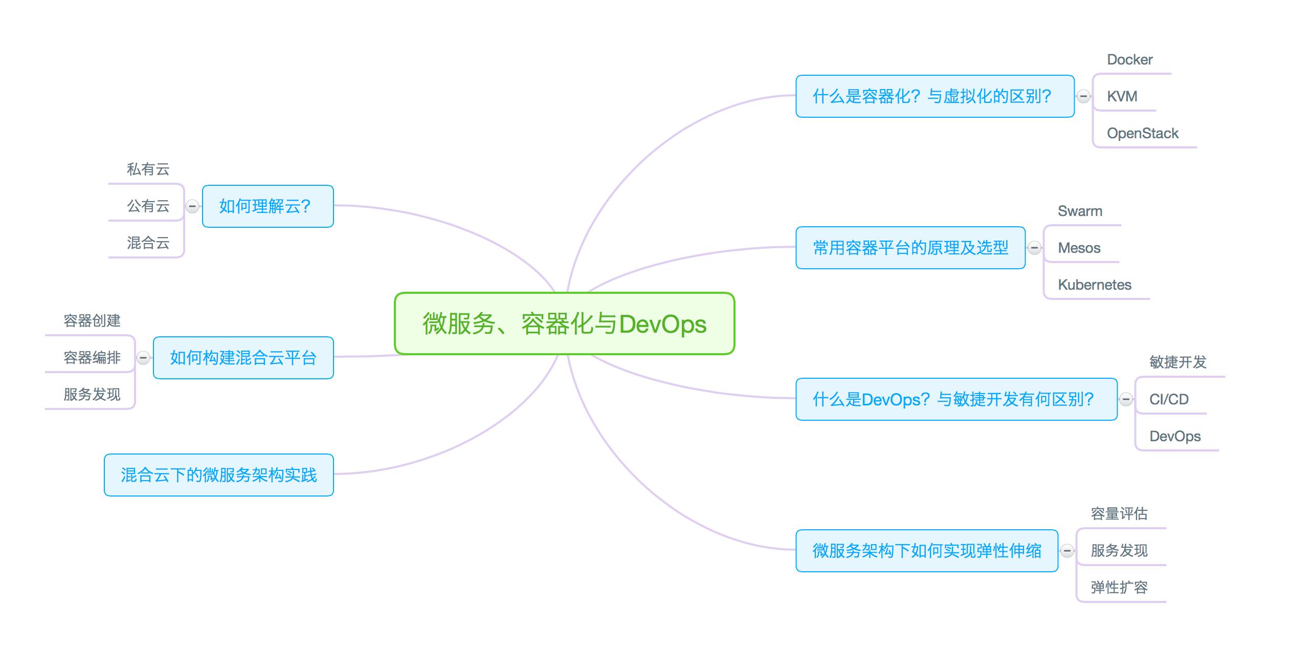 微服务、容器化与 DevOps