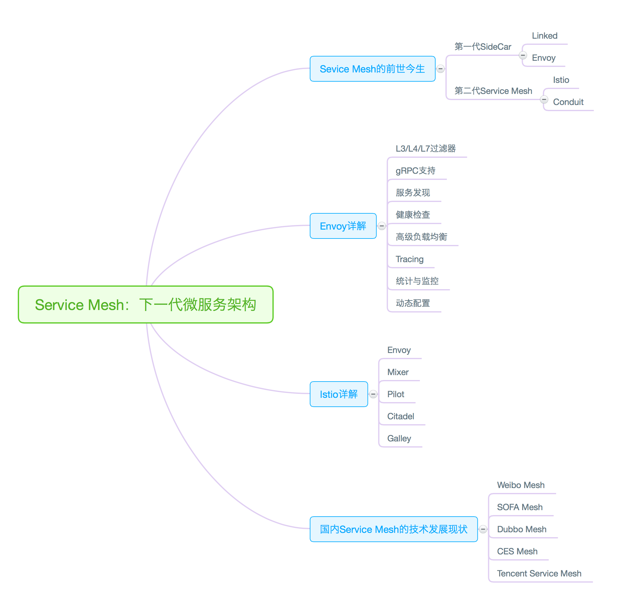 下一代微服务架构