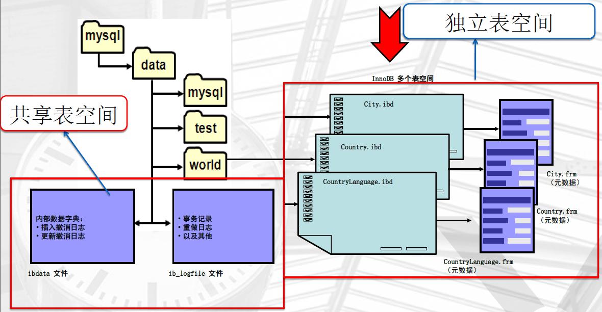 InnoDB 物理存储结构