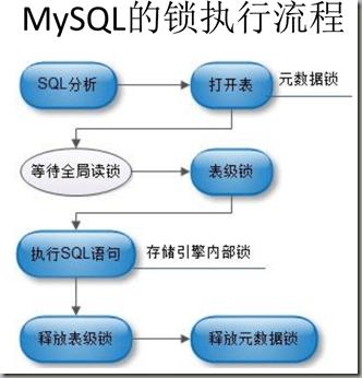 MySQL 的锁执行流程