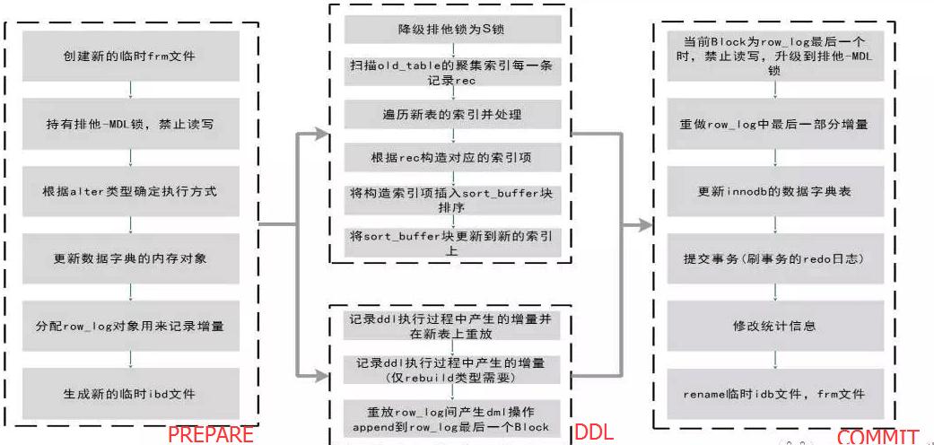 Online DDL的原理