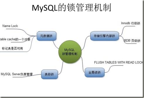 MySQL 的锁管理机制